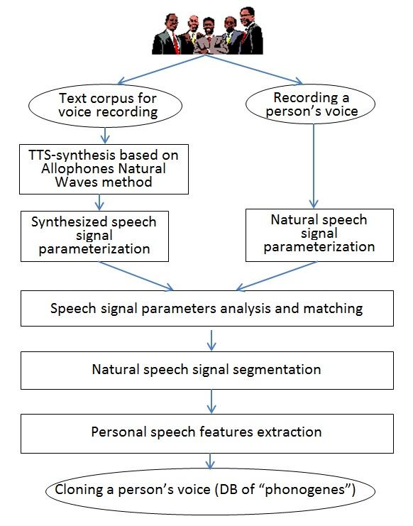 Voice-cloningTechnology