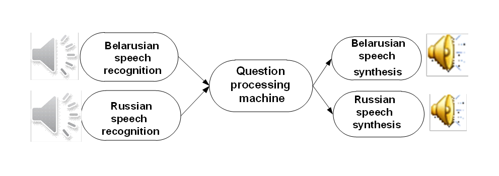 speech sysnthesis Statistical parametric speech synthesis alan w black heiga zen keiichi tokuda language technology institute, carnegie mellon university, pittsburgh, pa.